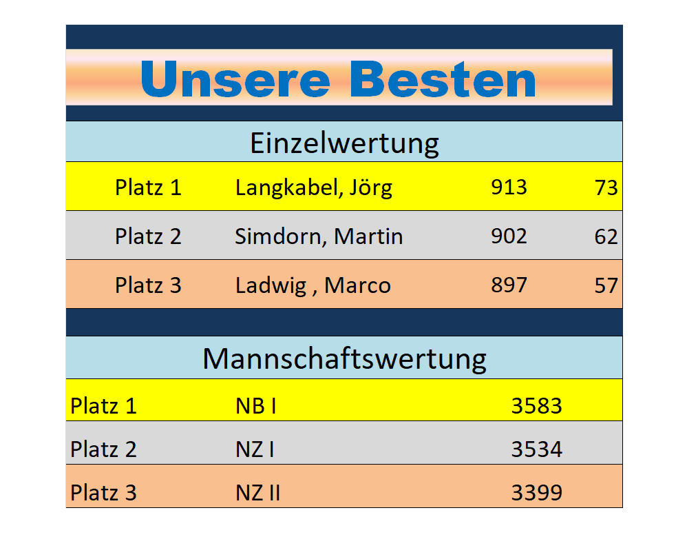NB NZ 2019 Beste